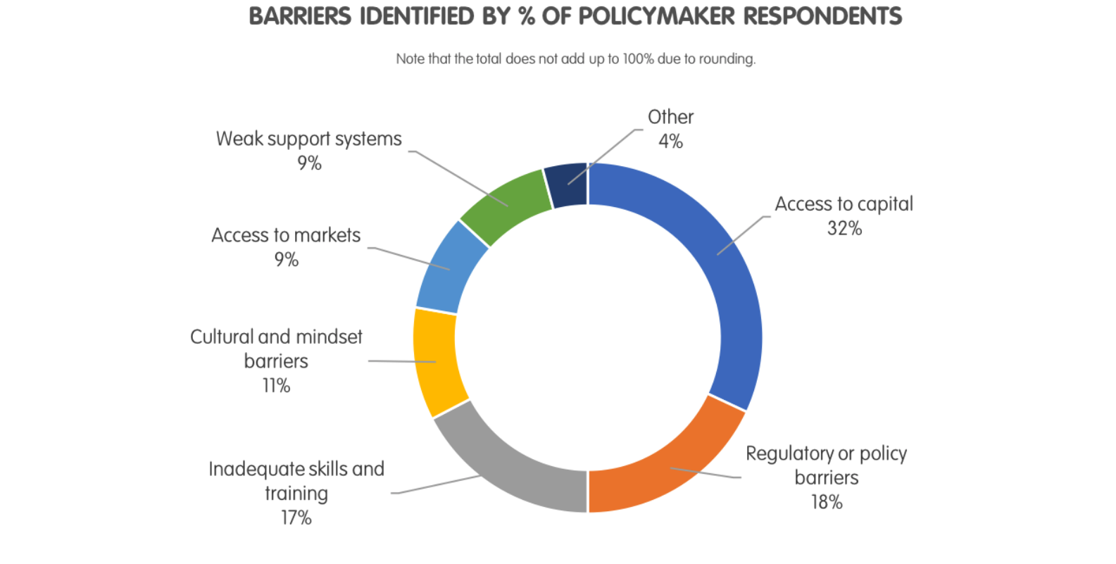 Barriers to Entrepreneurship: Views from Public Officials
